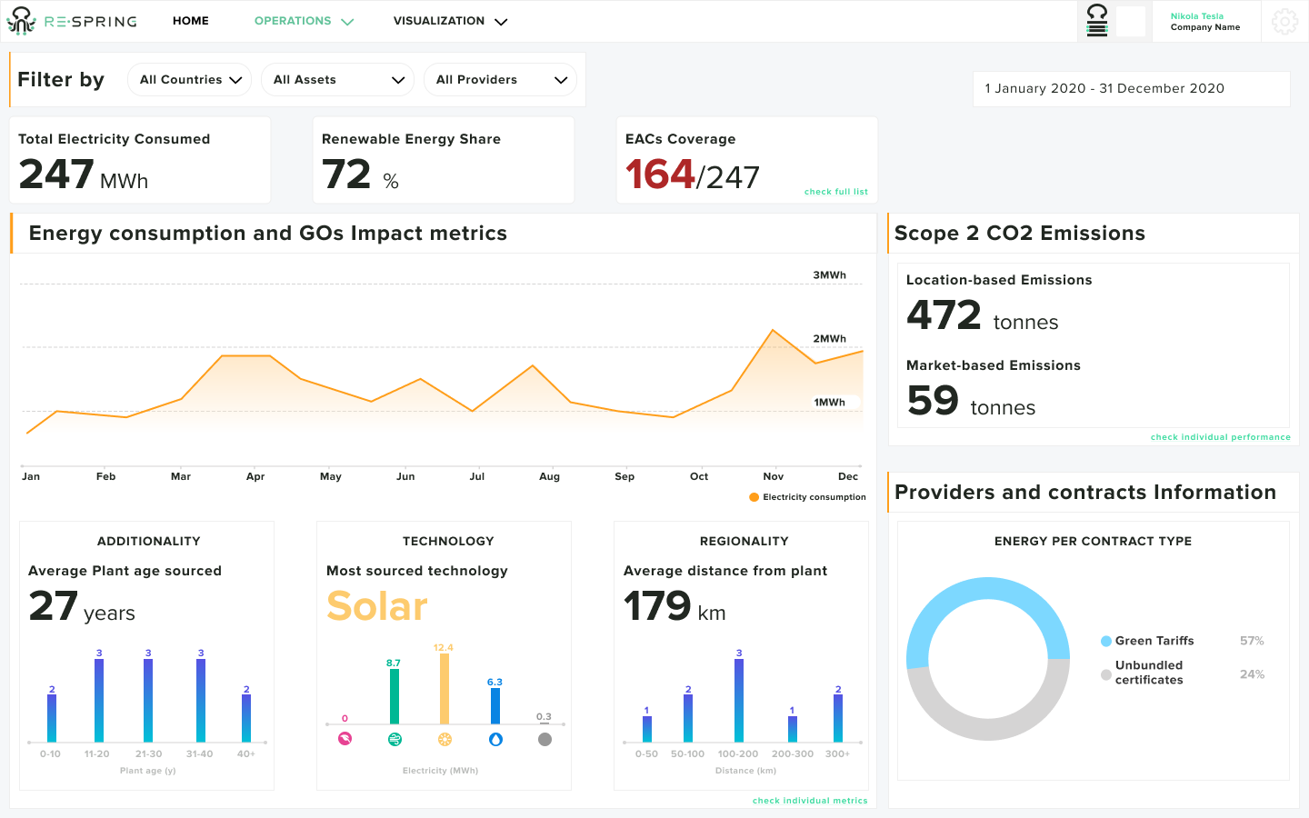 Sustainability dashboard overview